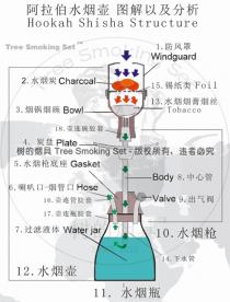 阿拉伯水烟壶原理结构图